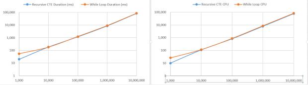 Recursive CTE vs While Loop - Data Generator - Performance Analysis - Charts