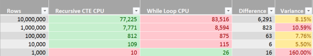 Recursive CTE vs While Loop - Data Generator - Performance Analysis - CPU