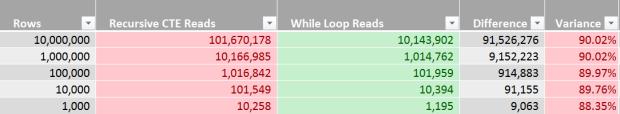 Recursive CTE vs While Loop - Data Generator - Performance Analysis - Reads