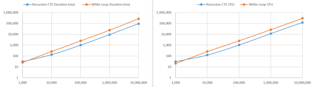 Recursive CTE vs While Loop - Row Concatenator - Performance Analysis - Charts