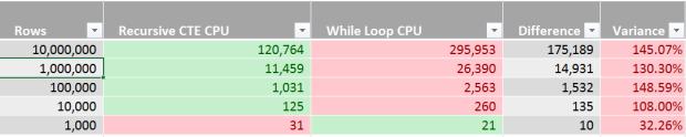 Recursive CTE vs While Loop - Row Concatenator - Performance Analysis - CPU