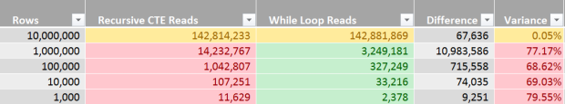 Recursive CTE vs While Loop - Row Concatenator - Performance Analysis - Reads