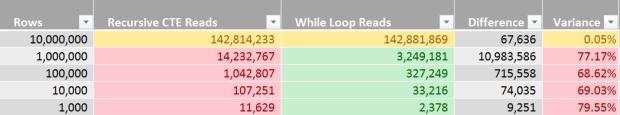 Recursive CTE vs While Loop - Row Concatenator - Performance Analysis - Reads